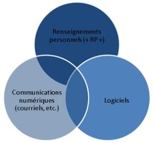 Renseignement personnels, communications et logiciels