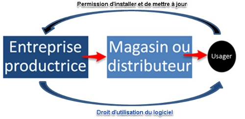 Prioductrice - Magasin - Usager